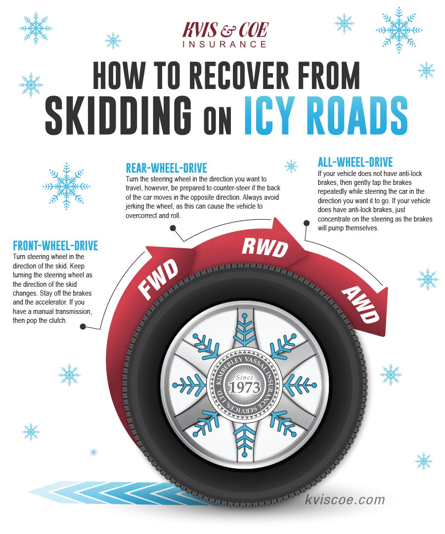How To Recover From Skidding On Icy Roads | KVIS & Coe | kviscoe.com